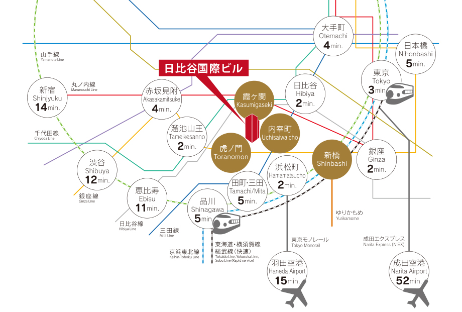 Directly linked to Toei Mita Line Uchisaiwaicho Station/Tokyo Metro Kasumigaseki Station. Access to 4 stations and 12 train lines, including JR.